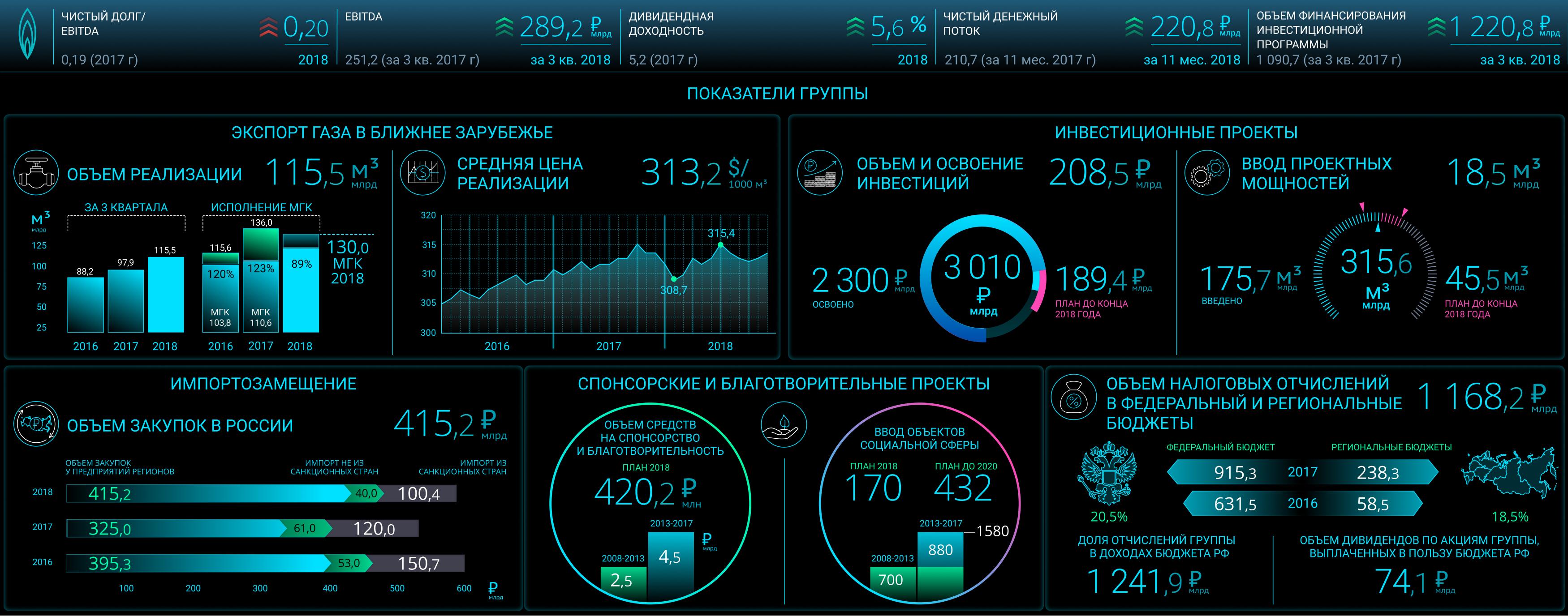 Интерфейс демонстрации KPI
